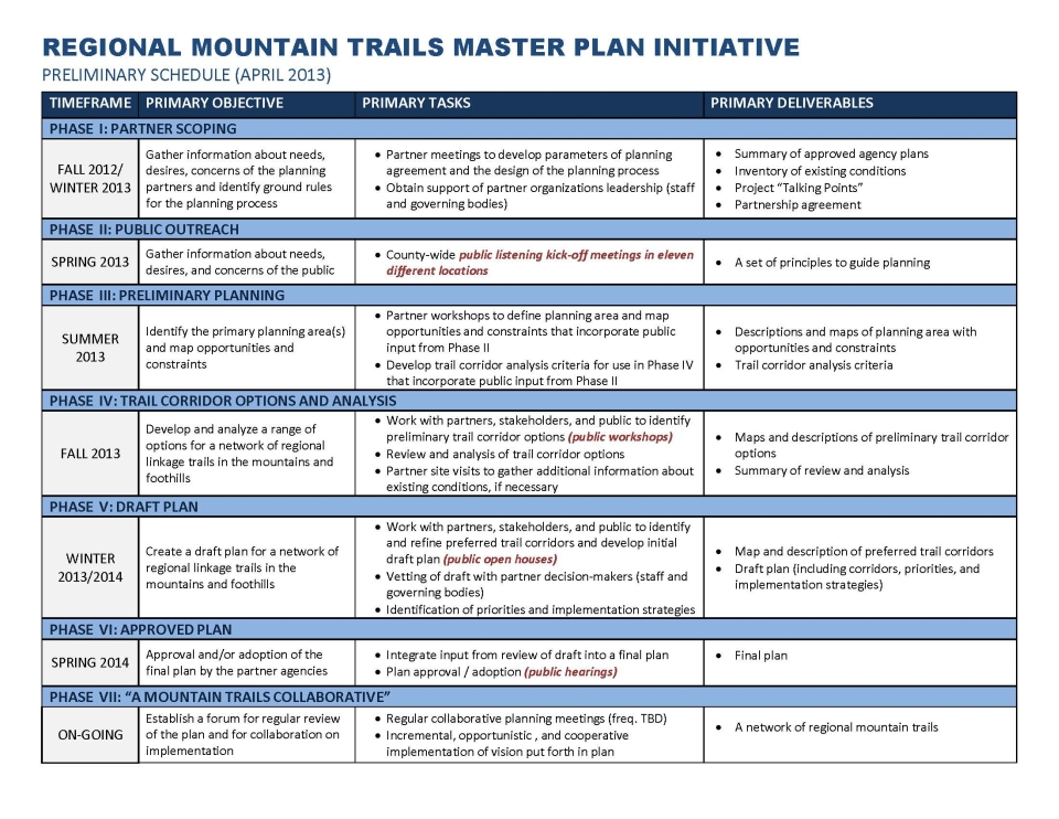 REGIONAL MOUNTAIN TRAILS MASTER PLAN INITIATIVE PRELIMINARY SCHEDULE (APRIL 2013) TIMEFRAME PRIMARY OBJECTIVE PRIMARY TASKS PRIMARY